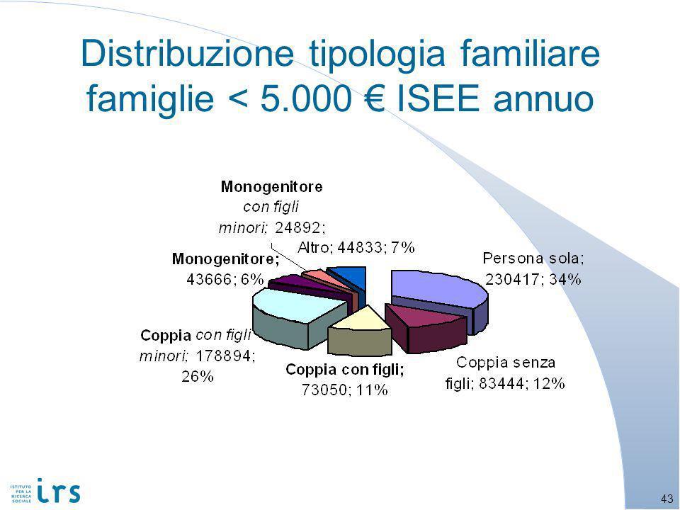 43 Distribuzione tipologia familiare famiglie < 5.000 ISEE annuo