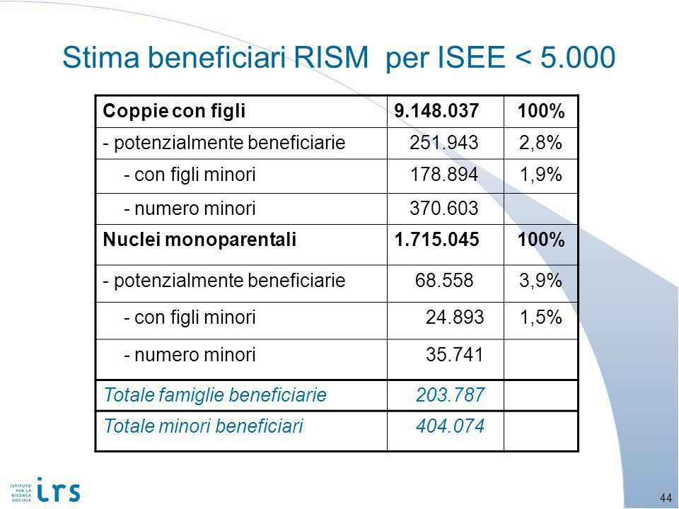 Stima beneficiari RISM per ISEE < 5.000 44 Coppie con figli9.148.037100% - potenzialmente beneficiarie 251.9432,8% - con figli minori 178.8941,9% - numero minori 370.603 Nuclei monoparentali1.715.045100% - potenzialmente beneficiarie 68.5583,9% - con figli minori 24.8931,5% - numero minori 35.741 Totale famiglie beneficiarie 203.787 Totale minori beneficiari 404.074