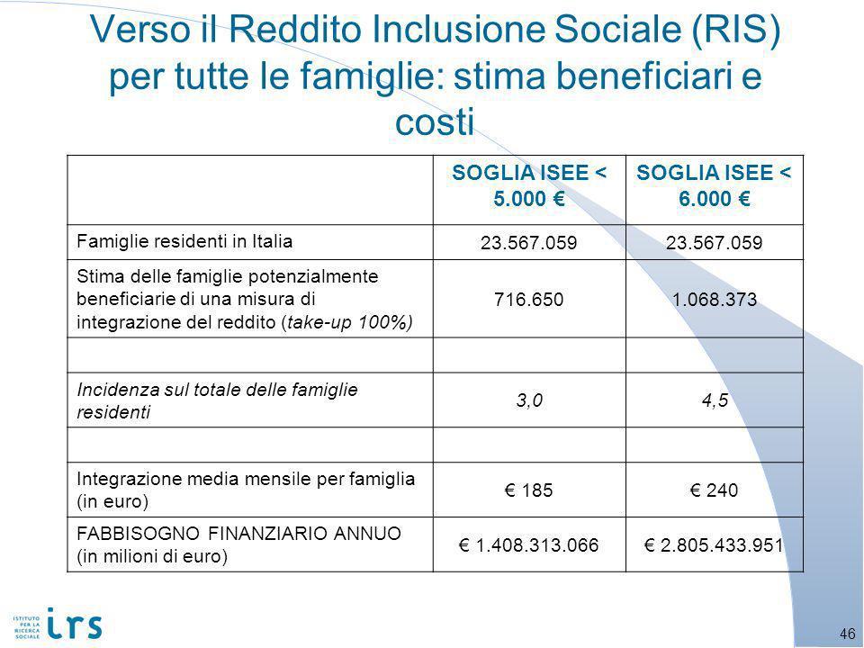 SOGLIA ISEE < 5.000 SOGLIA ISEE < 6.000 Famiglie residenti in Italia 23.567.059 Stima delle famiglie potenzialmente beneficiarie di una misura di integrazione del reddito (take-up 100%) 716.6501.068.373 Incidenza sul totale delle famiglie residenti 3,04,5 Integrazione media mensile per famiglia (in euro) 185 240 FABBISOGNO FINANZIARIO ANNUO (in milioni di euro) 1.408.313.066 2.805.433.951 Verso il Reddito Inclusione Sociale (RIS) per tutte le famiglie: stima beneficiari e costi 46