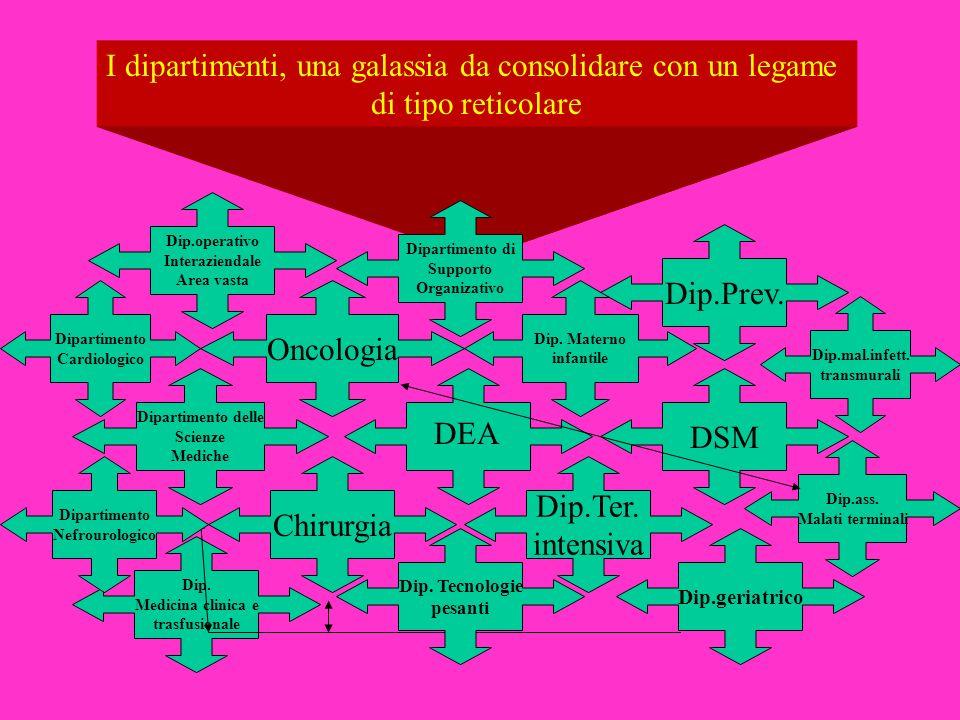 Dip. Medicina clinica e trasfusionale I dipartimenti, una galassia da consolidare con un legame di tipo reticolare DEA Dipartimento delle Scienze Medi