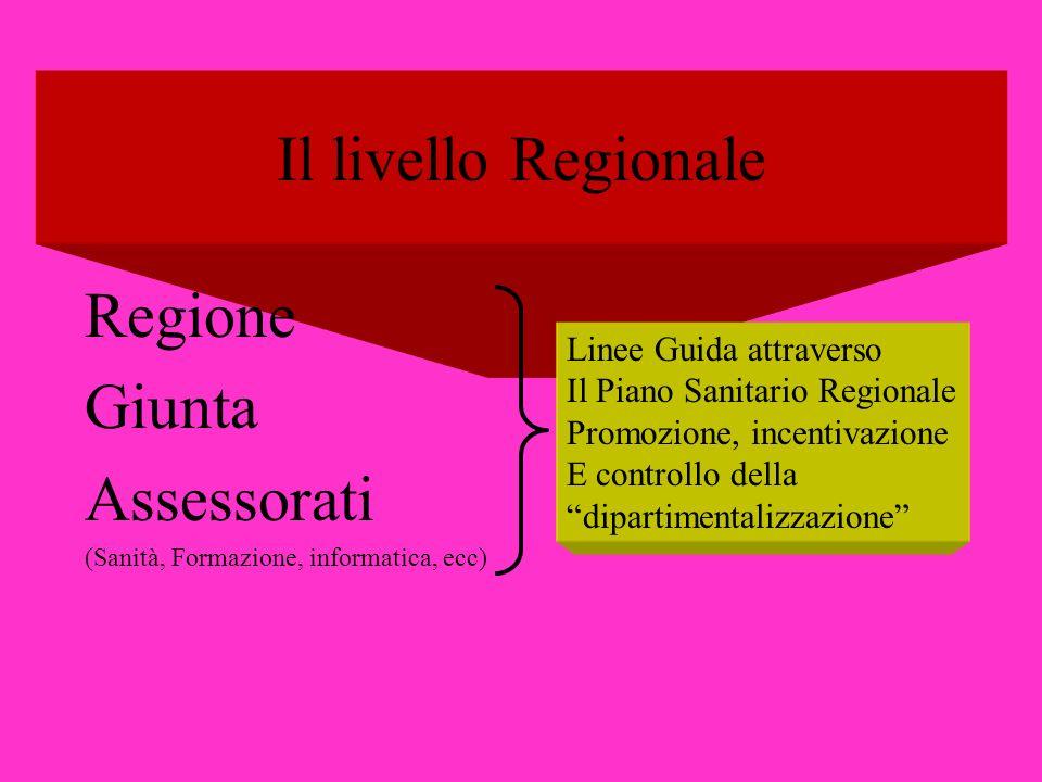 Il livello Regionale Regione Giunta Assessorati (Sanità, Formazione, informatica, ecc) Linee Guida attraverso Il Piano Sanitario Regionale Promozione,