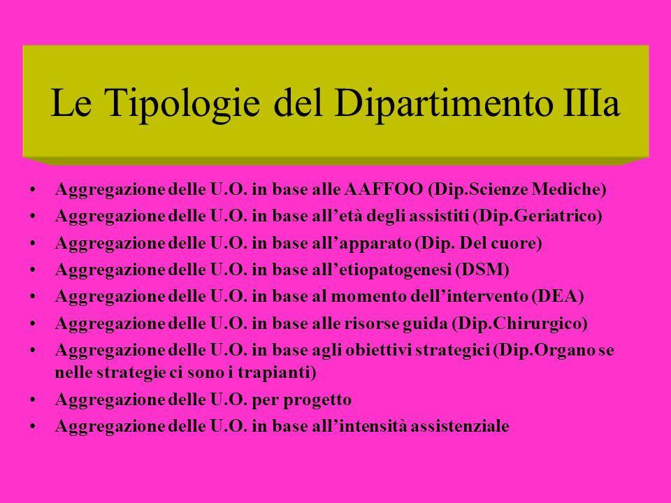 Le Tipologie del Dipartimento IIIa Aggregazione delle U.O. in base alle AAFFOO (Dip.Scienze Mediche) Aggregazione delle U.O. in base alletà degli assi
