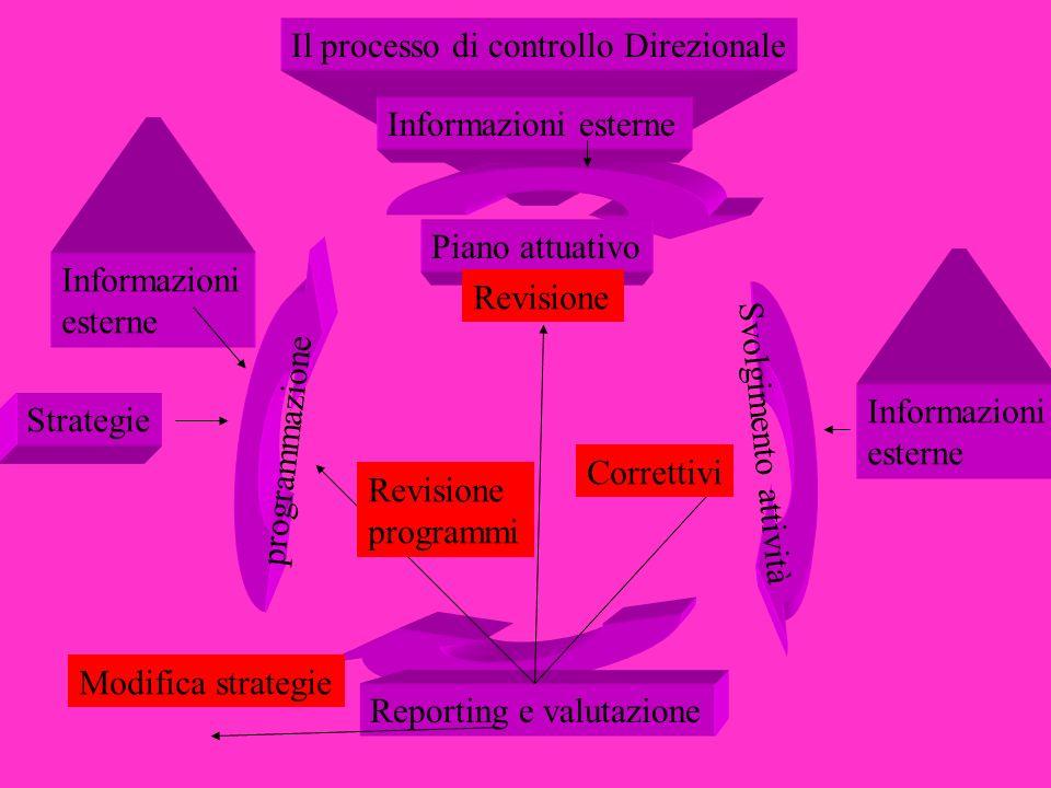 Il processo di controllo Direzionale Svolgimento attività programmazione Piano attuativo Reporting e valutazione Revisione programmi Modifica strategi