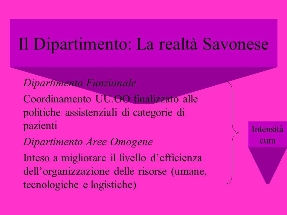 Il Dipartimento: La realtà Savonese Dipartimento Funzionale Coordinamento UU.OO finalizzato alle politiche assistenziali di categorie di pazienti Dipa
