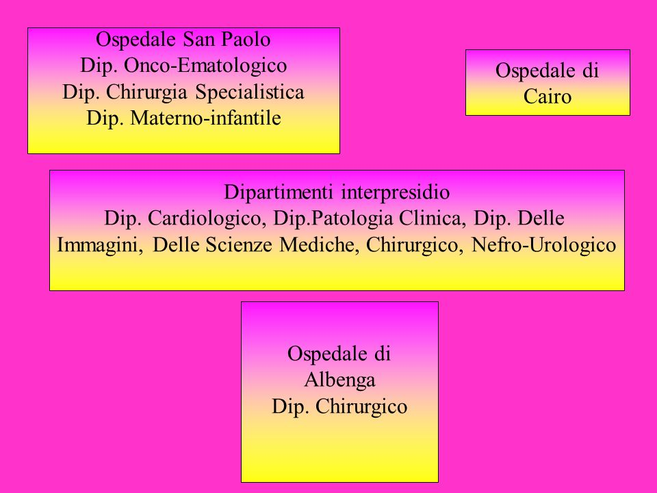 Ospedale San Paolo Dip. Onco-Ematologico Dip. Chirurgia Specialistica Dip. Materno-infantile Ospedale di Albenga Dip. Chirurgico Ospedale di Cairo Dip