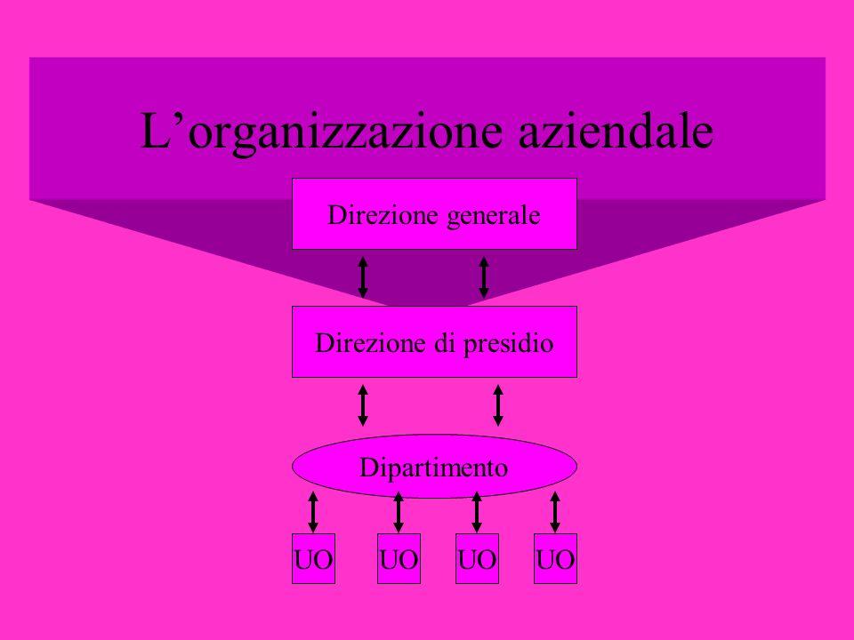 Lorganizzazione aziendale Direzione generale Direzione di presidio Dipartimento UO