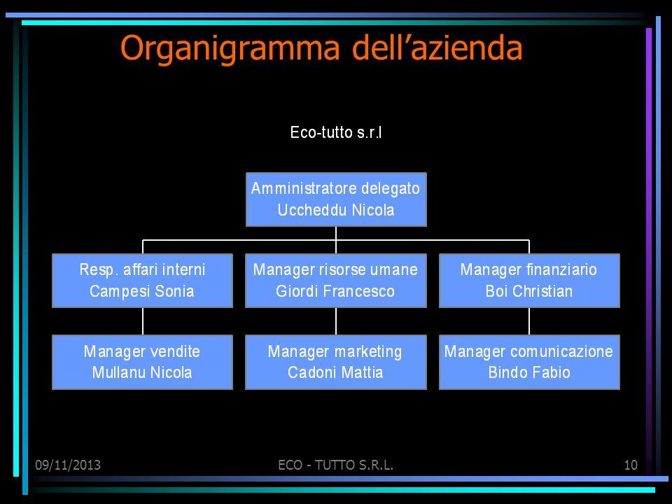 Organigramma dellazienda 09/11/2013ECO - TUTTO S.R.L.10