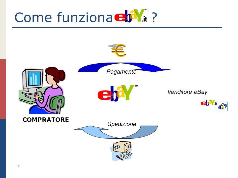 Come funziona eBay? 4 COMPRATORE Pagamento Spedizione Venditore eBay