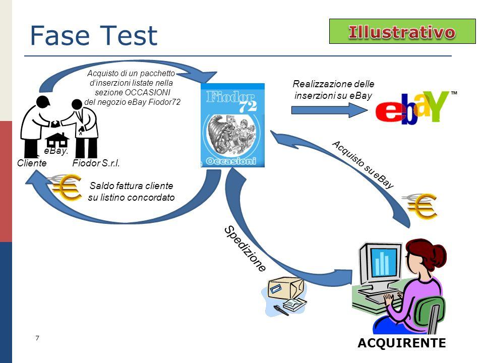 Fase Test 7 ACQUIRENTE Acquisto di un pacchetto dinserzioni listate nella sezione OCCASIONI del negozio eBay Fiodor72 Realizzazione delle inserzioni s