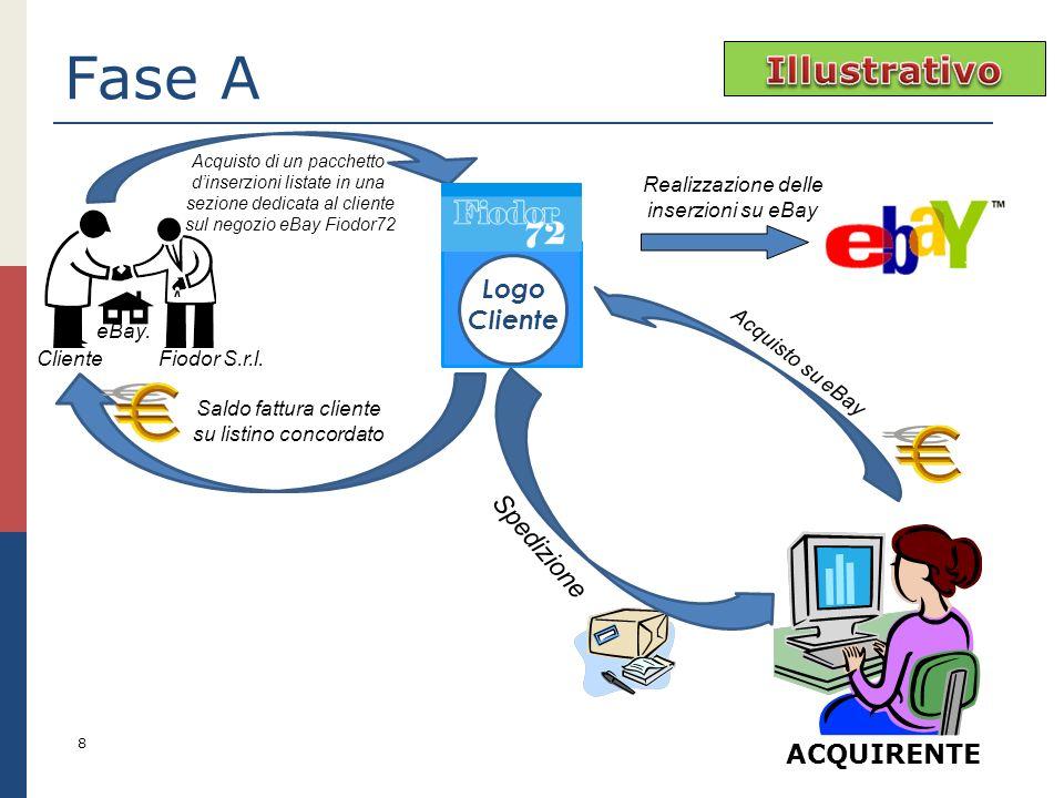 Fase A 8 ACQUIRENTE Acquisto di un pacchetto dinserzioni listate in una sezione dedicata al cliente sul negozio eBay Fiodor72 Realizzazione delle inse