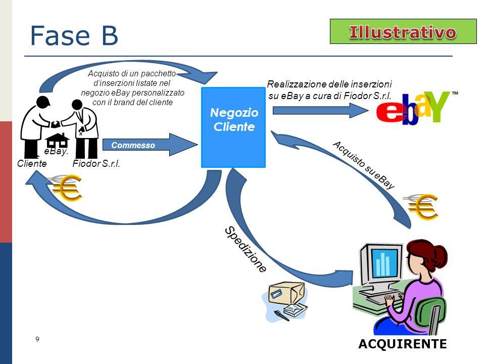 Fase B 9 ACQUIRENTE Acquisto di un pacchetto dinserzioni listate nel negozio eBay personalizzato con il brand del cliente Realizzazione delle inserzio