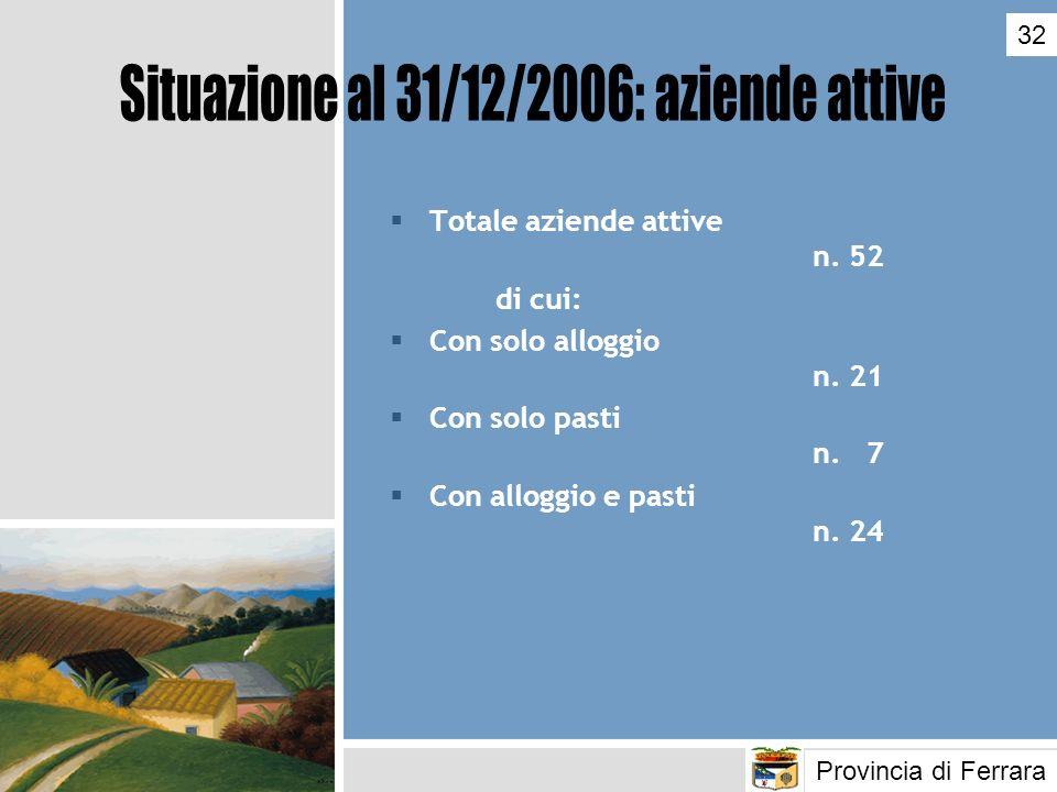 Totale aziende attive n. 52 di cui: Con solo alloggio n. 21 Con solo pasti n. 7 Con alloggio e pasti n. 24 Provincia di Ferrara 32