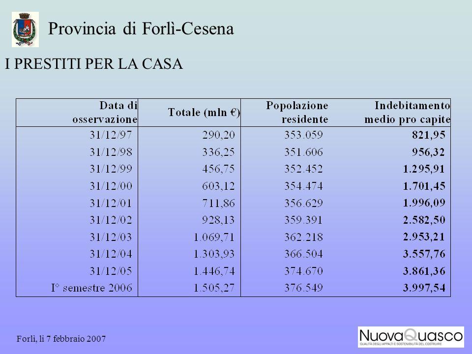 Forlì, li 7 febbraio 2007 Provincia di Forlì-Cesena I PRESTITI PER LA CASA