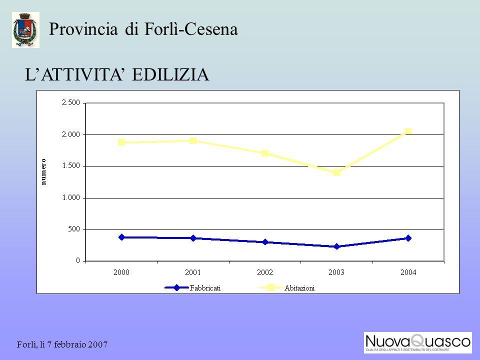 Forlì, li 7 febbraio 2007 Provincia di Forlì-Cesena LATTIVITA EDILIZIA
