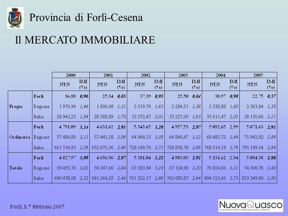 Forlì, li 7 febbraio 2007 Provincia di Forlì-Cesena Il MERCATO IMMOBILIARE