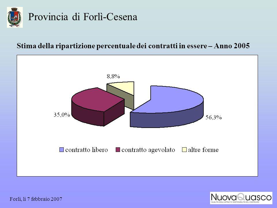 Forlì, li 7 febbraio 2007 Provincia di Forlì-Cesena Stima della ripartizione percentuale dei contratti in essere – Anno 2005