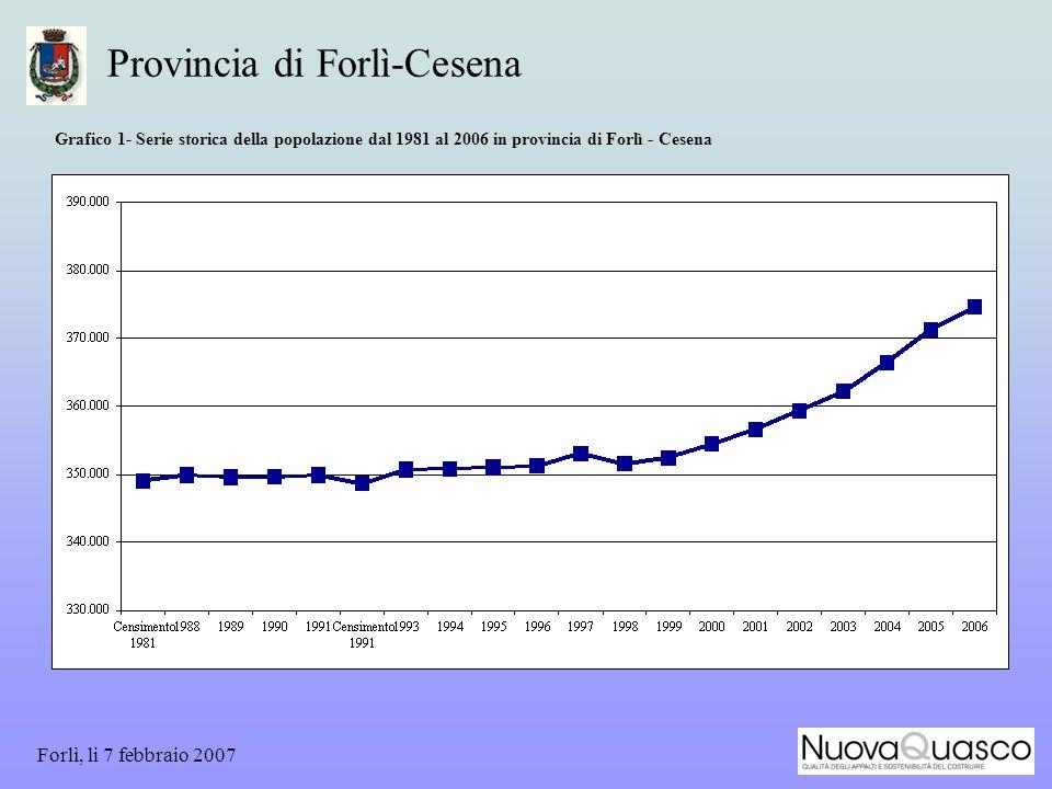 Forlì, li 7 febbraio 2007 Provincia di Forlì-Cesena Grafico 1- Serie storica della popolazione dal 1981 al 2006 in provincia di Forlì - Cesena
