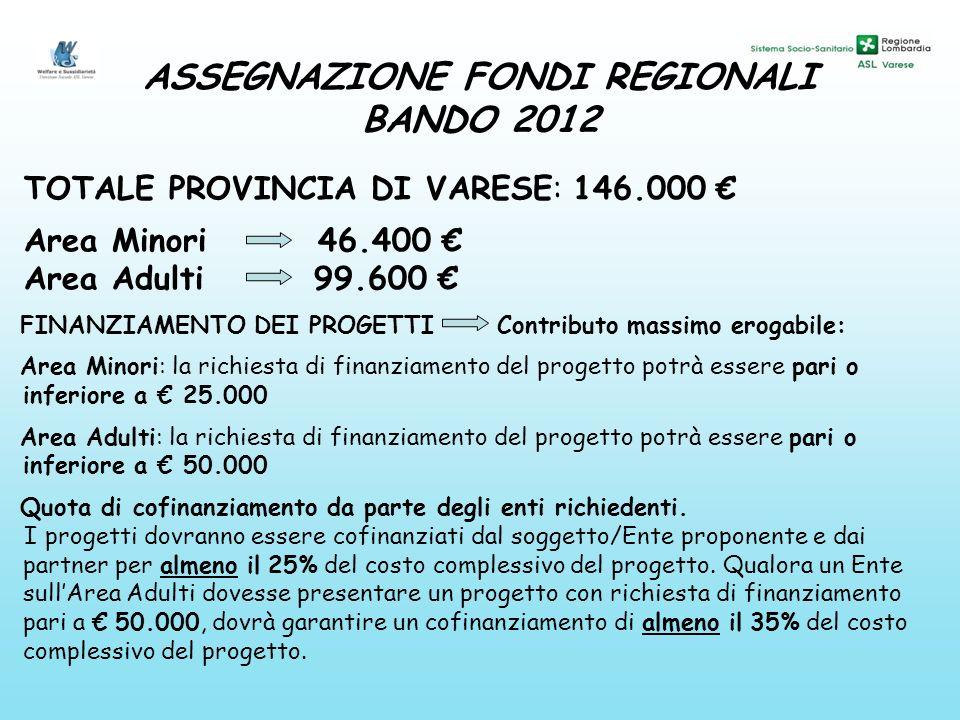 ASSEGNAZIONE FONDI REGIONALI BANDO 2012 TOTALE PROVINCIA DI VARESE: 146.000 Area Minori 46.400 Area Adulti 99.600 FINANZIAMENTO DEI PROGETTI Contributo massimo erogabile: Area Minori: la richiesta di finanziamento del progetto potrà essere pari o inferiore a 25.000 Area Adulti: la richiesta di finanziamento del progetto potrà essere pari o inferiore a 50.000 Quota di cofinanziamento da parte degli enti richiedenti.
