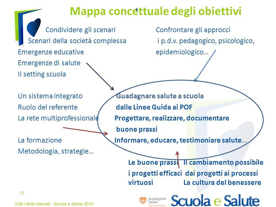 Mappa concettuale degli obiettivi Condividere gli scenariConfrontare gli approcci Scenari della società complessa i p.d.v. pedagogico, psicologico, Em