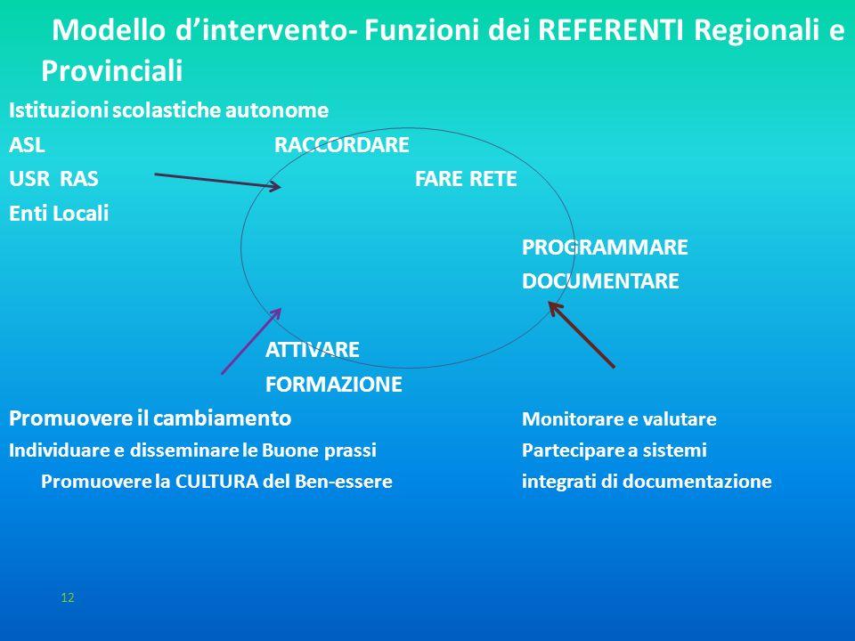 Il modello dintervento: 2 livelli Modello dintervento- Funzioni dei REFERENTI Regionali e Provinciali Istituzioni scolastiche autonome ASL RACCORDARE