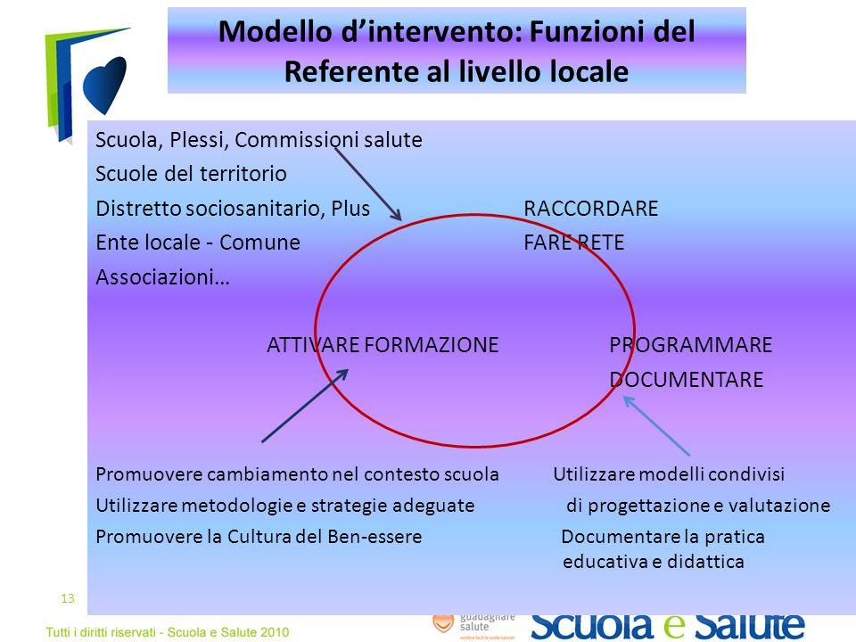 Modello dintervento: Funzioni del Referente al livello locale Scuola, Plessi, Commissioni salute Scuole del territorio Distretto sociosanitario, PlusR