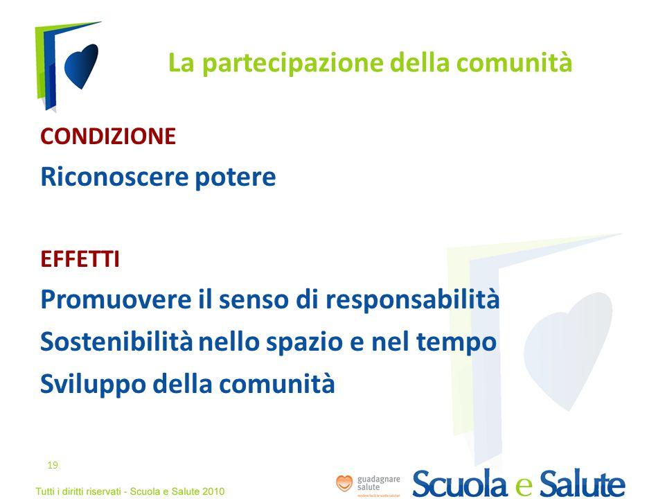 La partecipazione della comunità CONDIZIONE Riconoscere potere EFFETTI Promuovere il senso di responsabilità Sostenibilità nello spazio e nel tempo Sv