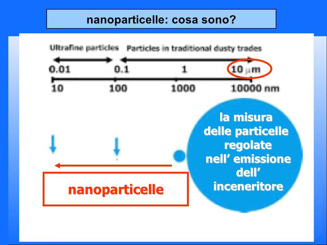 nanoparticelle: cosa sono.