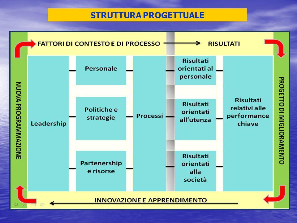 STRUTTURA PROGETTUALE