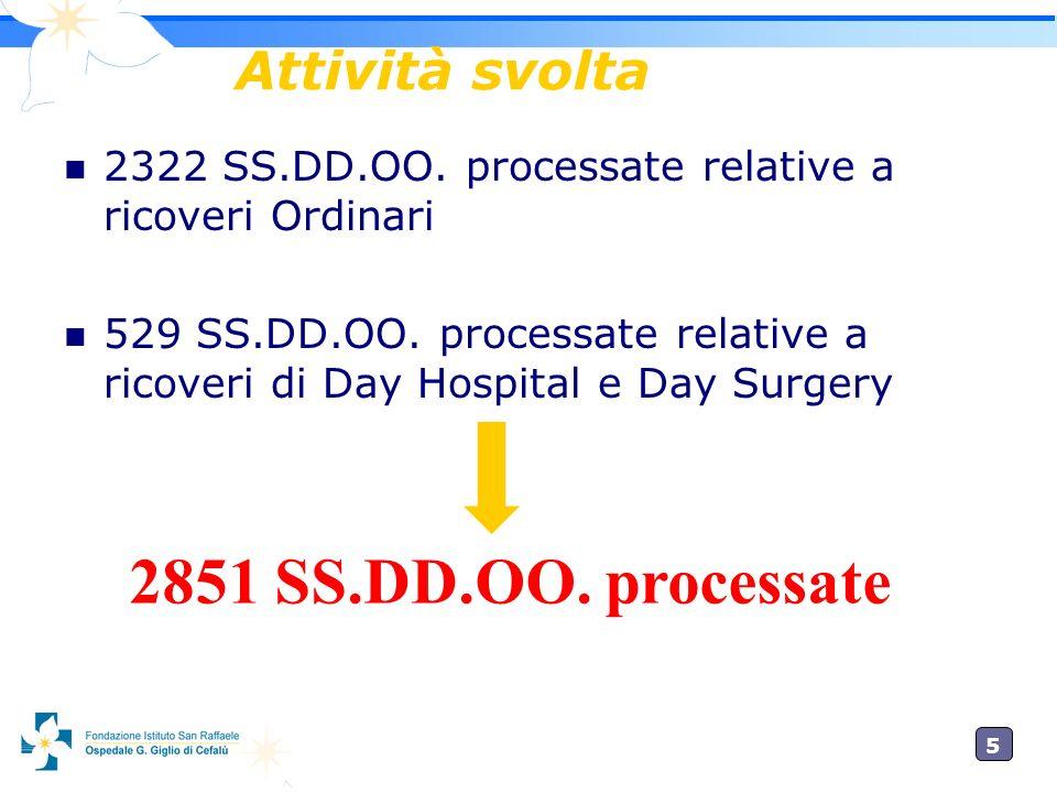5 Attività svolta 2322 SS.DD.OO.processate relative a ricoveri Ordinari 529 SS.DD.OO.
