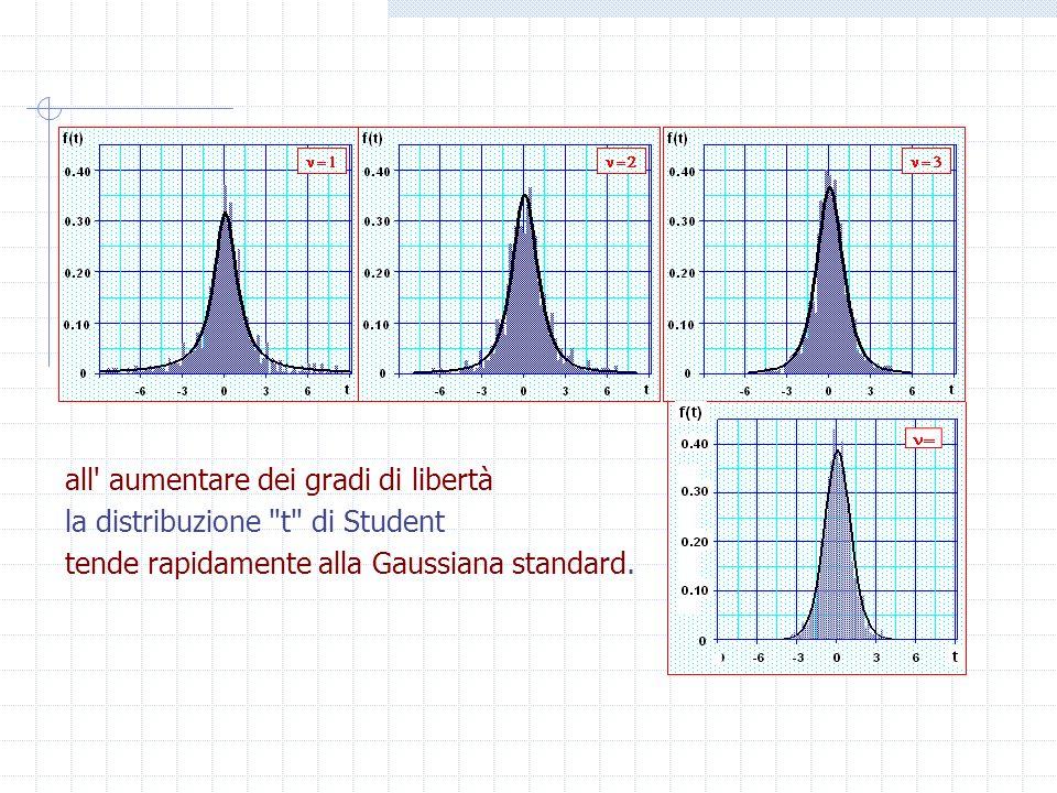 Questa ha code più alte, fianchi più stretti e varianza maggiore rispetto alla Gaussiana standard: all aumentare dei gradi di libertà la distribuzione t di Student tende rapidamente alla Gaussiana standard.