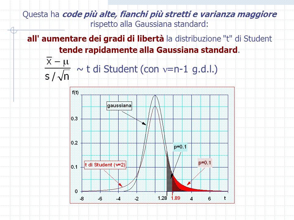 A causa della sua forma, la distribuzione t di Student ha percentili con valore assoluto tanto più elevato rispetto a quello dei corrispondenti percentili della Gaussiana quanto minore è il numero di gradi di libertà.