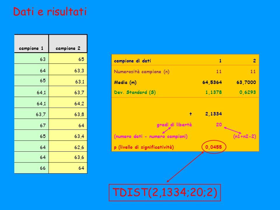 campione 1campione 2 6365 6463,3 65 63,1 64,163,7 64,164,2 63,763,8 6764 6563,4 6462,6 6463,6 6664 campione di dati12 Numerosità campione (n)11 Media