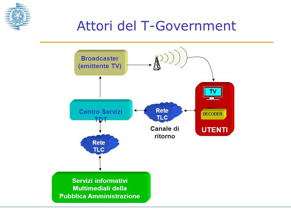 Attori del T-Government Servizi informativi Multimediali della Pubblica Amministrazione Broadcaster (emittente TV) Rete TLC Canale di ritorno Centro S