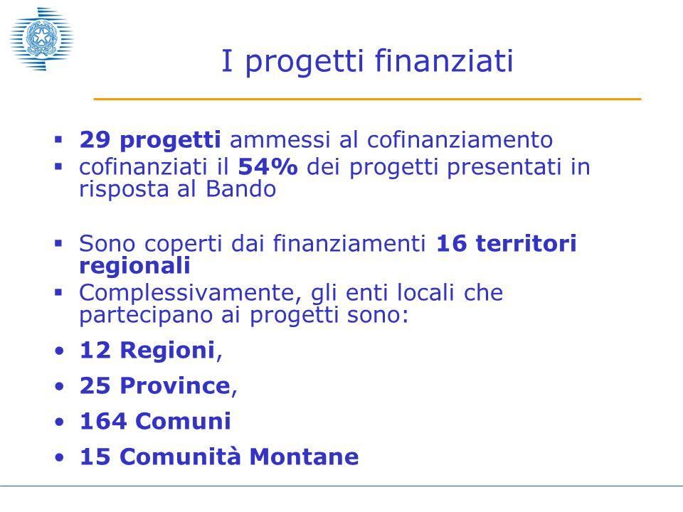 I progetti finanziati 29 progetti ammessi al cofinanziamento cofinanziati il 54% dei progetti presentati in risposta al Bando Sono coperti dai finanzi