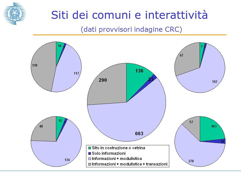 Siti dei comuni e interattività (dati provvisori indagine CRC)