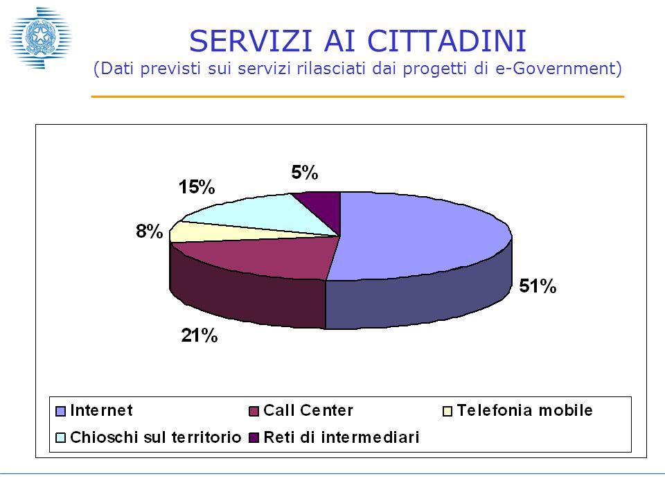SERVIZI AI CITTADINI (Dati previsti sui servizi rilasciati dai progetti di e-Government)