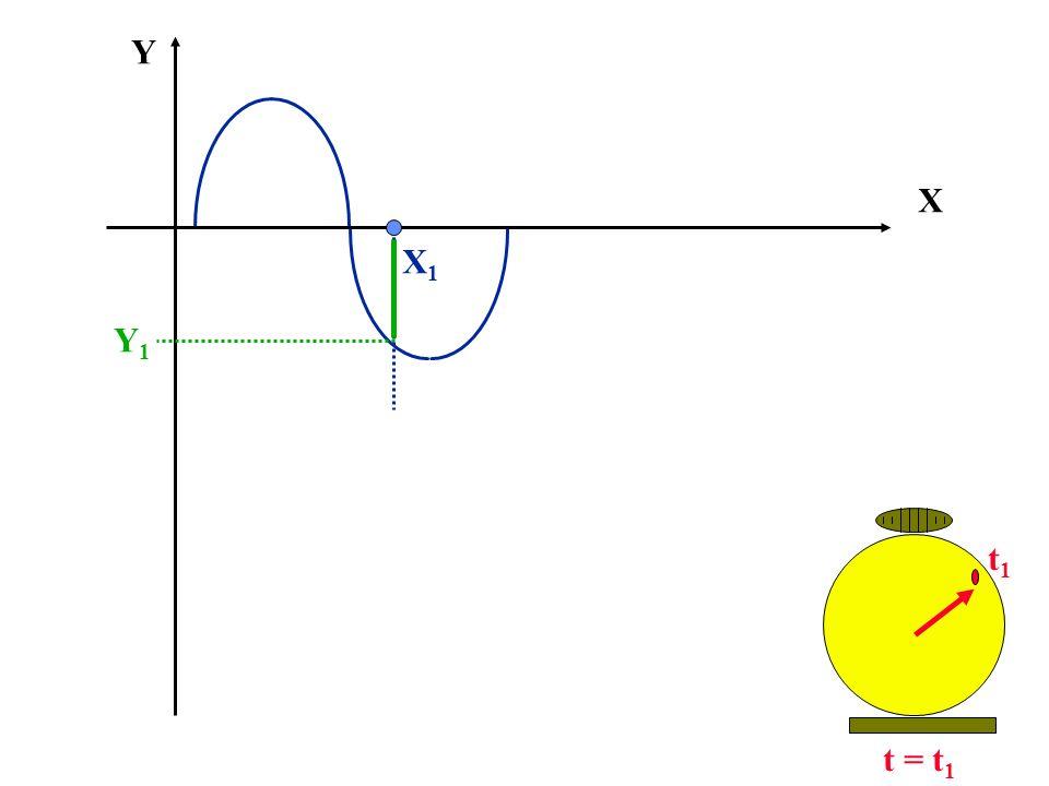 X Y Y1Y1 X1X1 t = t 1 t1t1