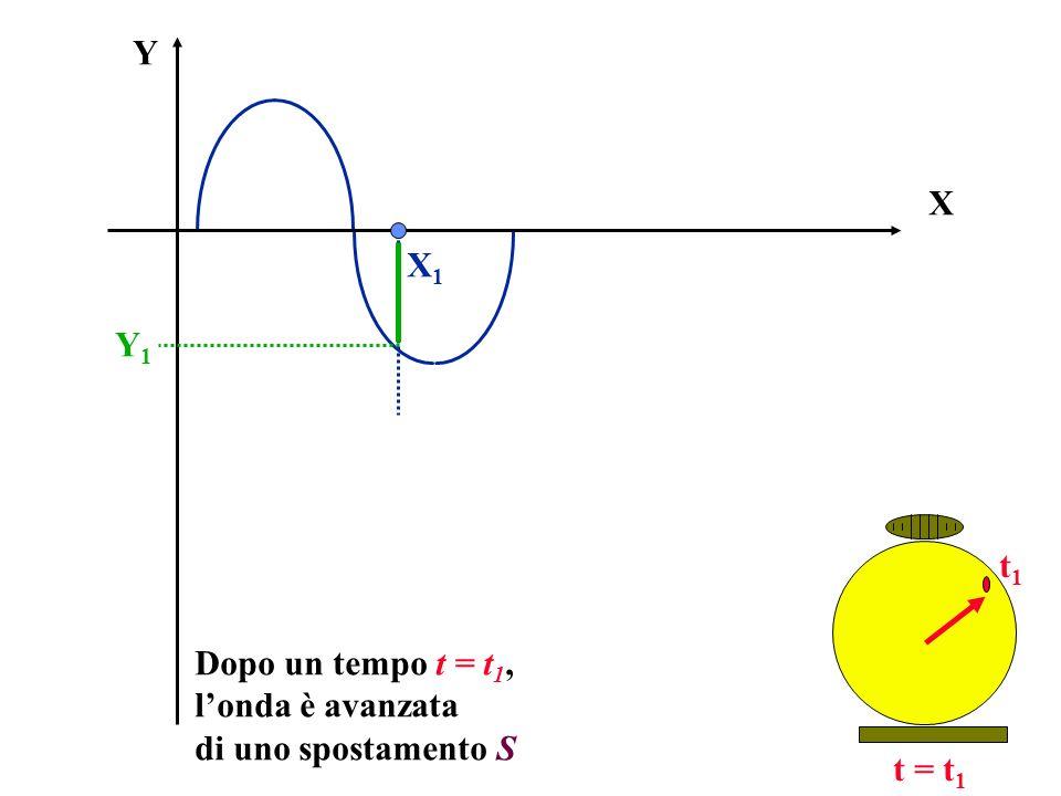 X Y Dopo un tempo t = t 1, londa è avanzata di uno spostamento S Y1Y1 X1X1 t = t 1 t1t1