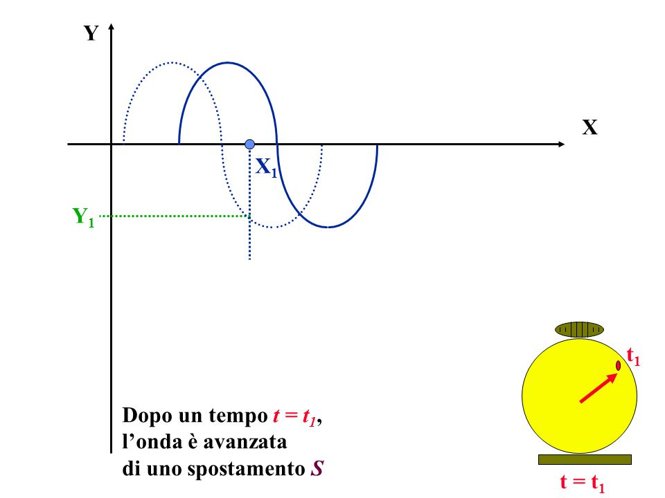 X Y Dopo un tempo t = t 1, londa è avanzata di uno spostamento S X1X1 Y1Y1 t1t1