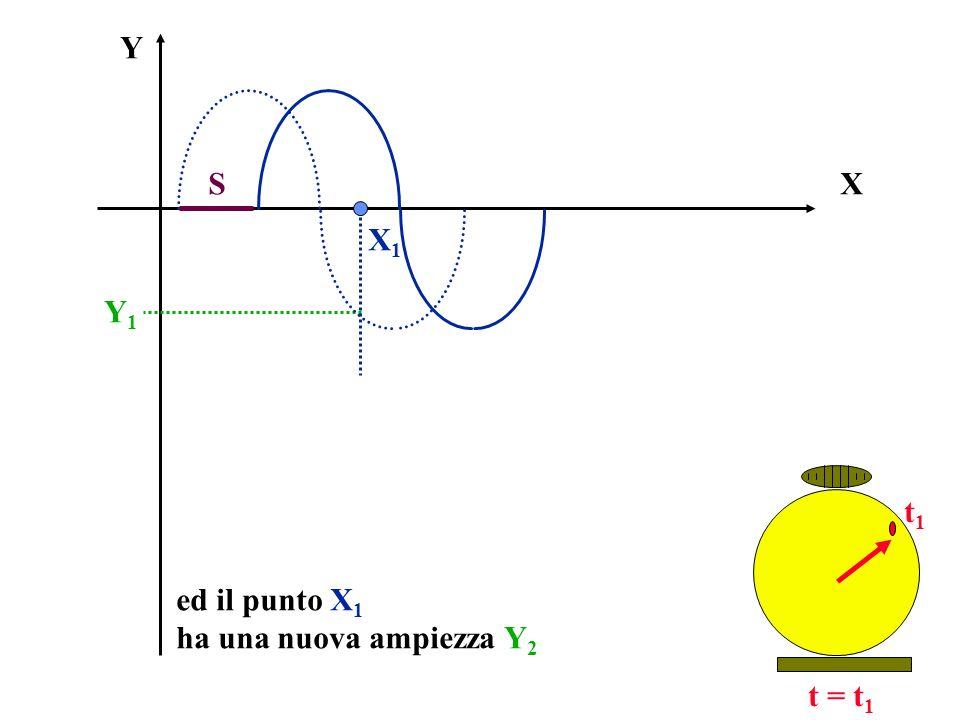 X Y t = t 1 ed il punto X 1 ha una nuova ampiezza Y 2 X1X1 Y1Y1 t1t1 S