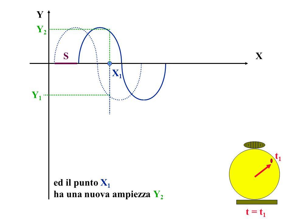 X Y t = t 1 ed il punto X 1 ha una nuova ampiezza Y 2 X1X1 Y1Y1 t1t1 Y2Y2 S