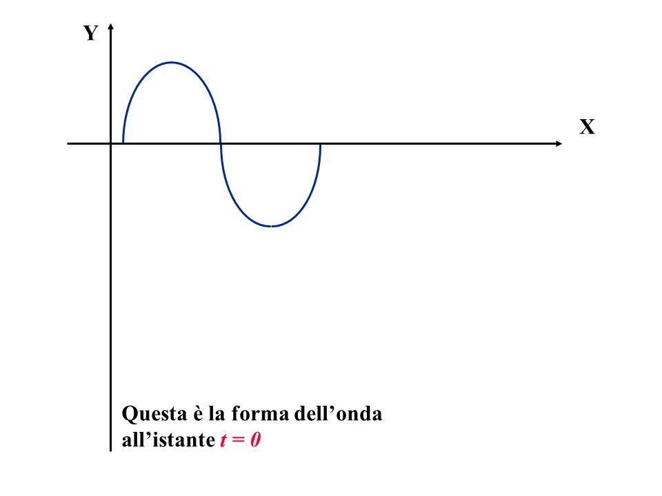 X Y Questa è la forma dellonda allistante t = 0
