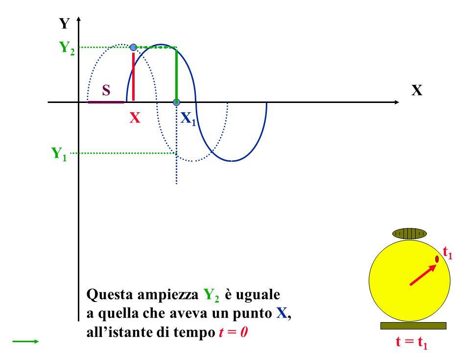 X Y t = t 1 Questa ampiezza Y 2 è uguale a quella che aveva un punto X, allistante di tempo t = 0 X1X1 Y1Y1 t1t1 Y2Y2 X S