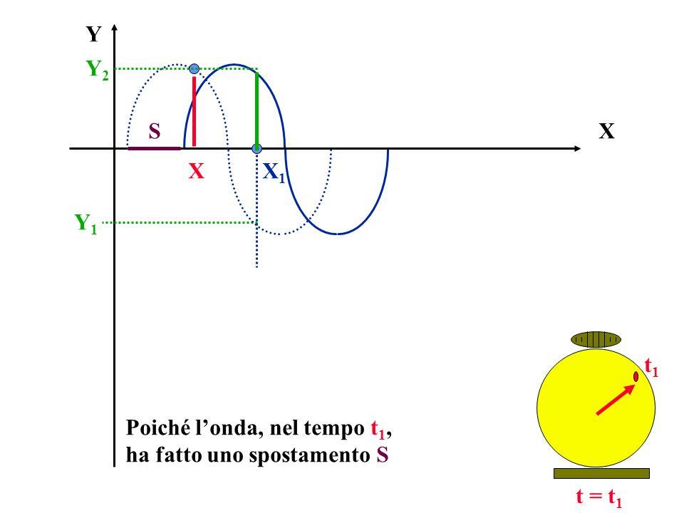 X Y t = t 1 Poiché londa, nel tempo t 1, ha fatto uno spostamento S X1X1 Y1Y1 t1t1 Y2Y2 X S