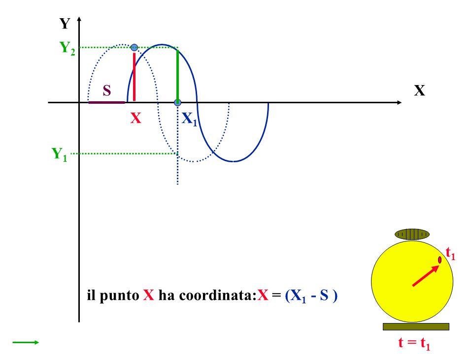 X Y t = t 1 X1X1 Y1Y1 t1t1 Y2Y2 X S il punto X ha coordinata:X = (X 1 - S )