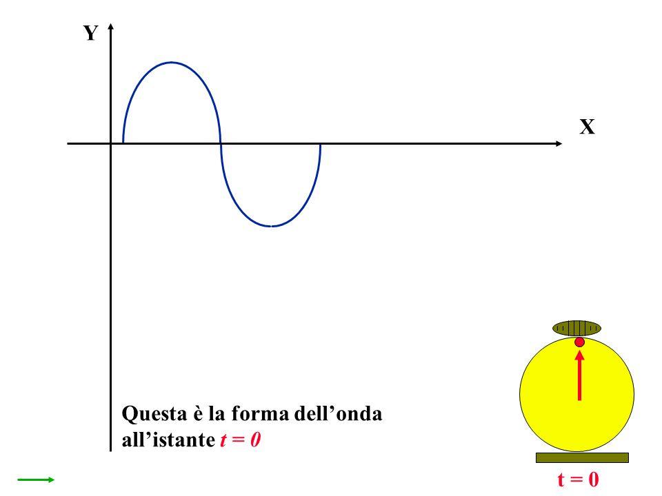 X Y t = 0 Questa è la forma dellonda allistante t = 0