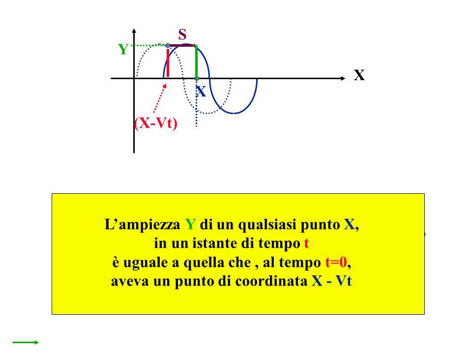 X X Y (X-Vt) S il punto X ha coordinata:X = (X 1 - S ) S Lampiezza Y di un qualsiasi punto X, in un istante di tempo t è uguale a quella che, al tempo