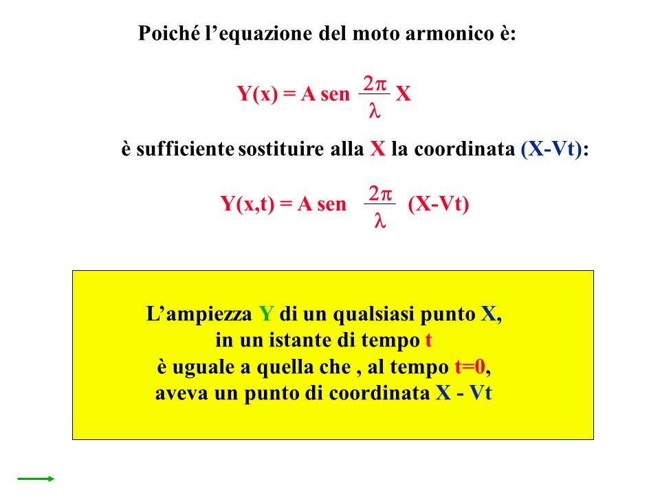 Lampiezza Y di un qualsiasi punto X, in un istante di tempo t è uguale a quella che, al tempo t=0, aveva un punto di coordinata X - Vt Poiché lequazio