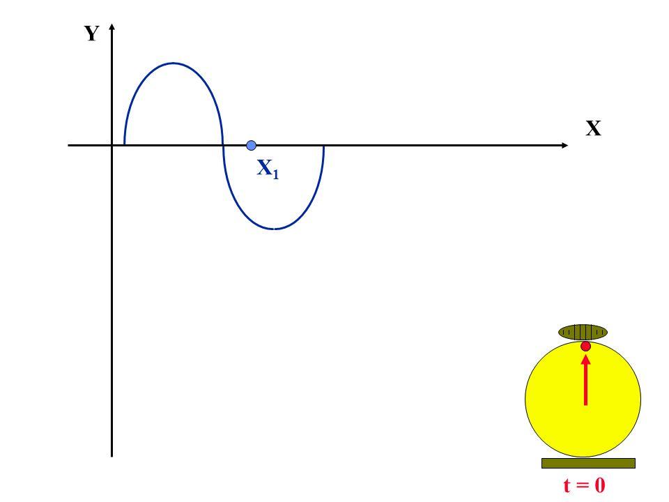 X Y t = 0 X1X1
