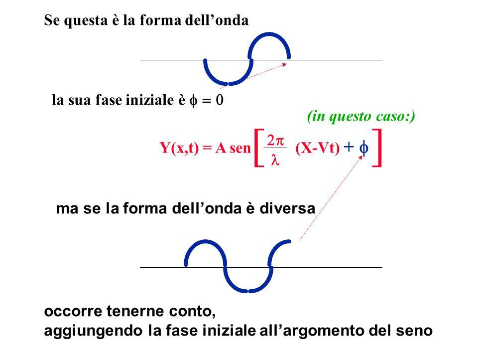 la sua fase iniziale è ma se la forma dellonda è diversa occorre tenerne conto, aggiungendo la fase iniziale allargomento del seno Y(x,t) = A sen (X-V